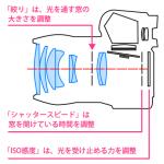 絞り・シャッタースピード・ISO感度の関係について
