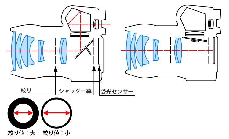 絞り・シャッター幕・受光センサー