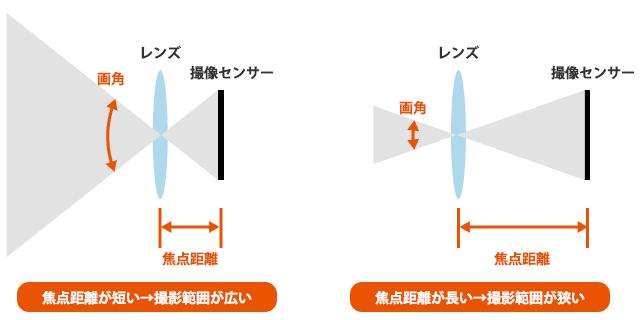 焦点距離による画角の違い