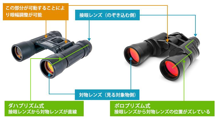 双眼鏡:ダハプリズム式・ポリプリズム式