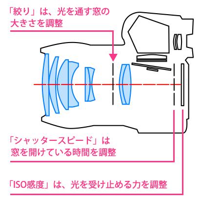 絞り・シャッタースピード・ISO感度の関係