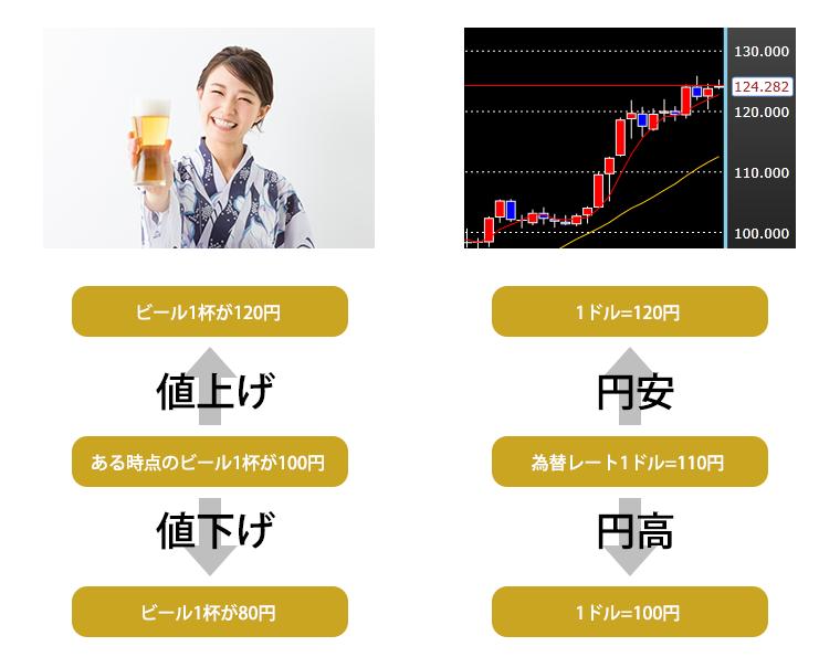 「円高」「円安」
