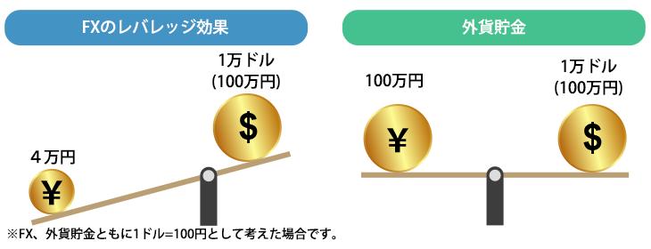 FXのレバレッジ効果
