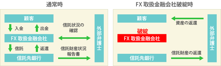 FX(外国為替証拠金取引)の信託保全について