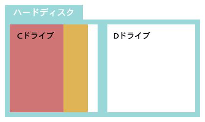 ハードディスクのCドライブ、Dドライブイメージ