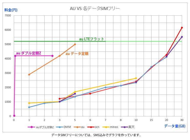 auデータ定額VS他のデータSIMフリー比較