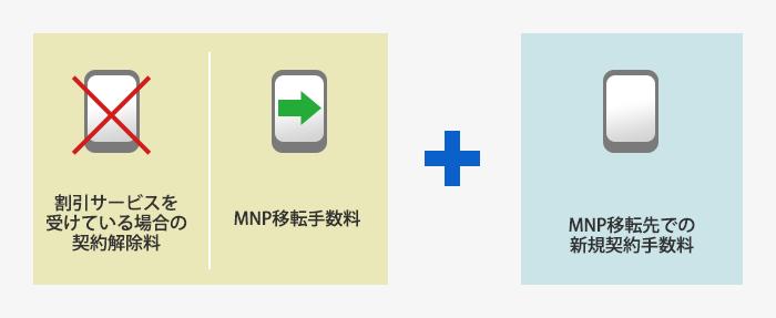 MNP移転にかかる費用