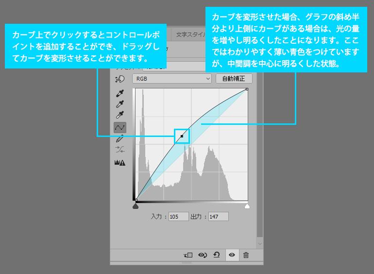 Photoshop CC 調整レイヤー「トーンカーブ」を使っての画像の明るさ、コントラスト、色かぶりの補正方法