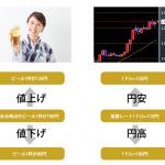 ニュースでよく聞く「円高」「円安」だけど、FX(外国為替証拠金取引)ならどちらがいいの?